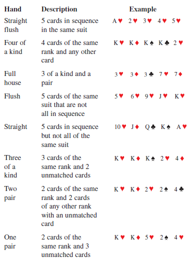Solved A List Of Poker Hands Ranked In Order From The Highest Chegg Com