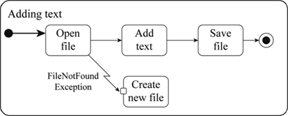 Definition Of Showing Exceptions In Activity Diagrams Chegg Com