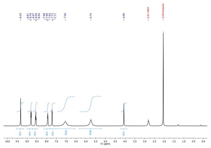 h nmr solvent peaks
