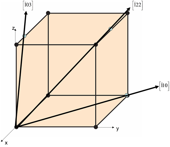 Solved Within A Cubic Unit Cell Sketch The Following Directio Chegg Com