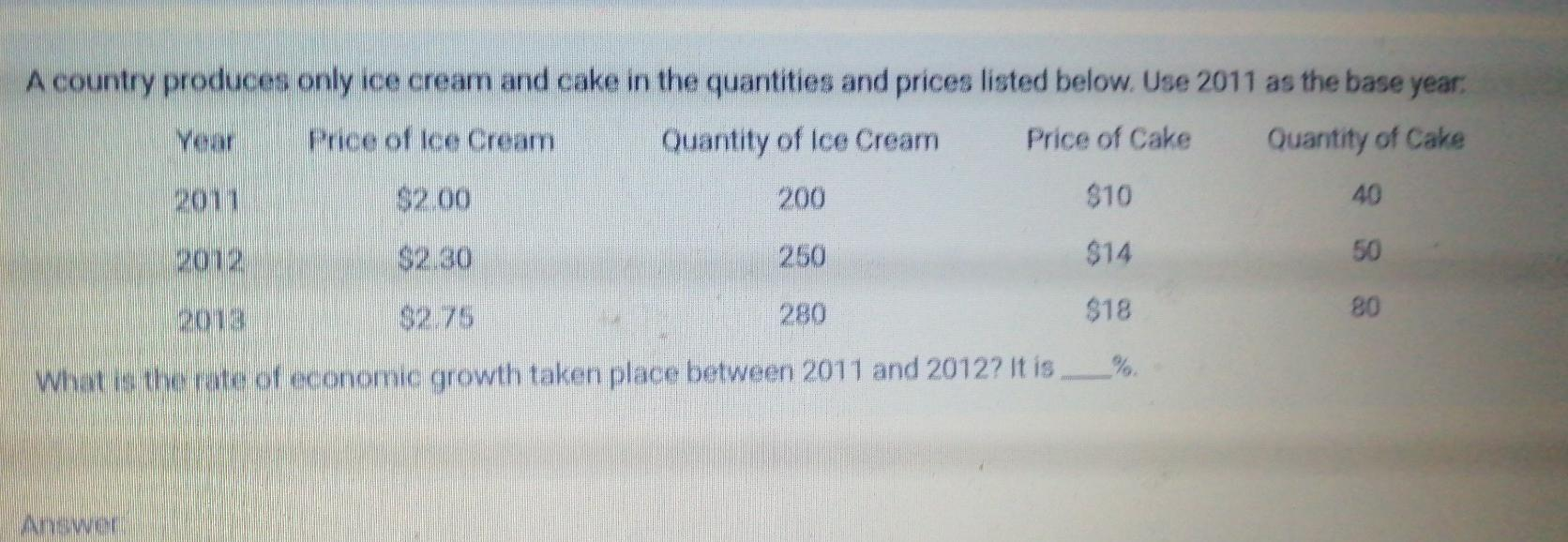A country produces only ice cream and cake in the quantities and prices listed below. Use 2011 as the base year: Your Price o