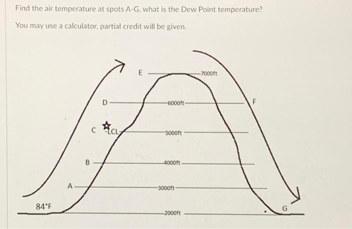 Find the air temperature at spots A-G, what is the Dew Point temperature? You may use a calculator, partial credit will be gi