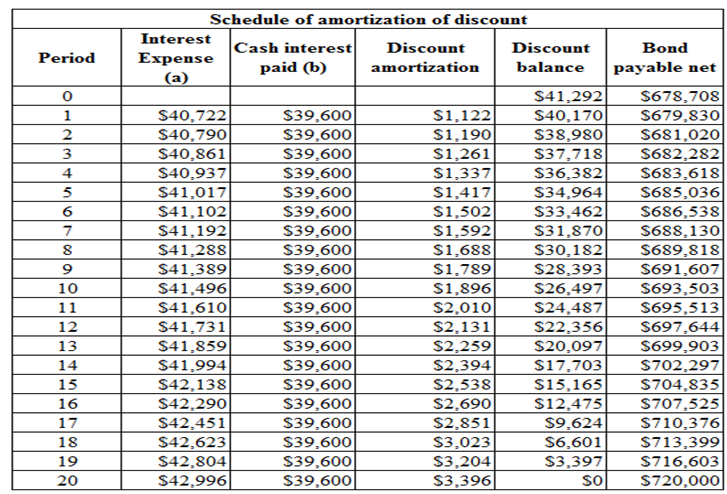 definition of amortization schedule
