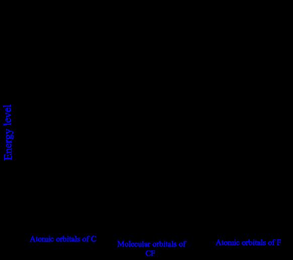 Solved  Construct The Molecular Orbital Diagram For Cf