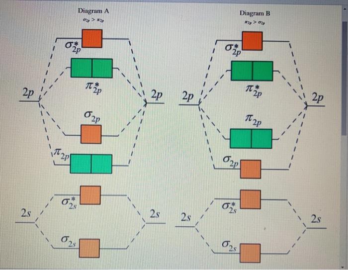 Solved: Diagram A Diagram B *2p > 02 OP 20 20 121 2P 20 I ... on