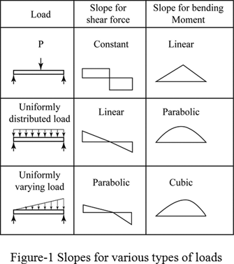 Definition of Shear And Moment Diagrams | Chegg.com on
