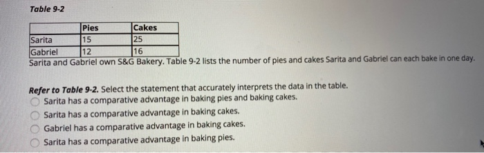 Table 9-2 Pies Sarita 15 Gabriel 12 Sarita and Gabriel own S&G Bakery. Table 9-2 lists the number of pies and cakes Sarita an