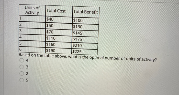 U AWN Units of Total Cost Total Benefit Activity $40 $100 2 $50 $130 3 $70 $145 $110 $175 5 $160 $210 6 $190 $225 Based on th