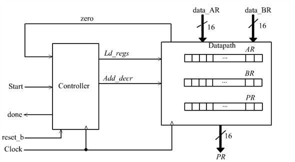Solved: Develop a block diagram and an ASMD chart for a digital... |  Chegg.comChegg
