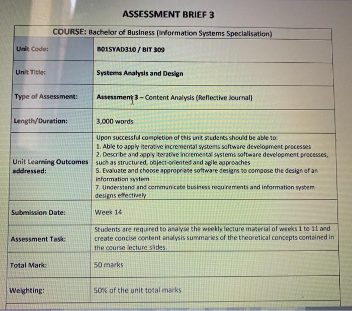 Solved Assessment Brief 3 Course Bachelor Of Business I Chegg Com