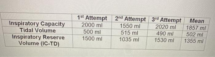 Inspiratory Capacity Tidal Volume Inspiratory Reserve Volume (IC-TD) 1st Attempt 2nd Attempt 3rd Attempt Mean 2000 ml 1550 ml