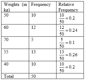 Definition Of Relative Frequency Distribution Chegg Com