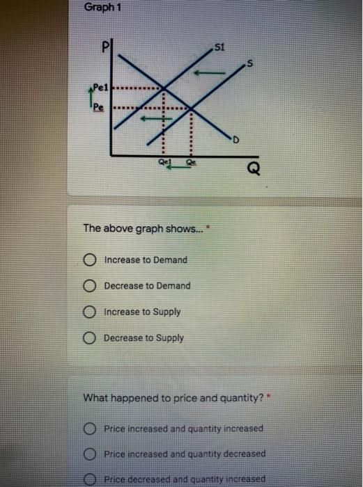 Graph 1 pl si Pe1 Pe ER 7 IC The above graph shows...* Increase to Demand O Decrease to Demand 0 Increase to Supply O Decreas