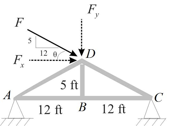 Solved Determine The Moment Of The 1 300 Force Applied