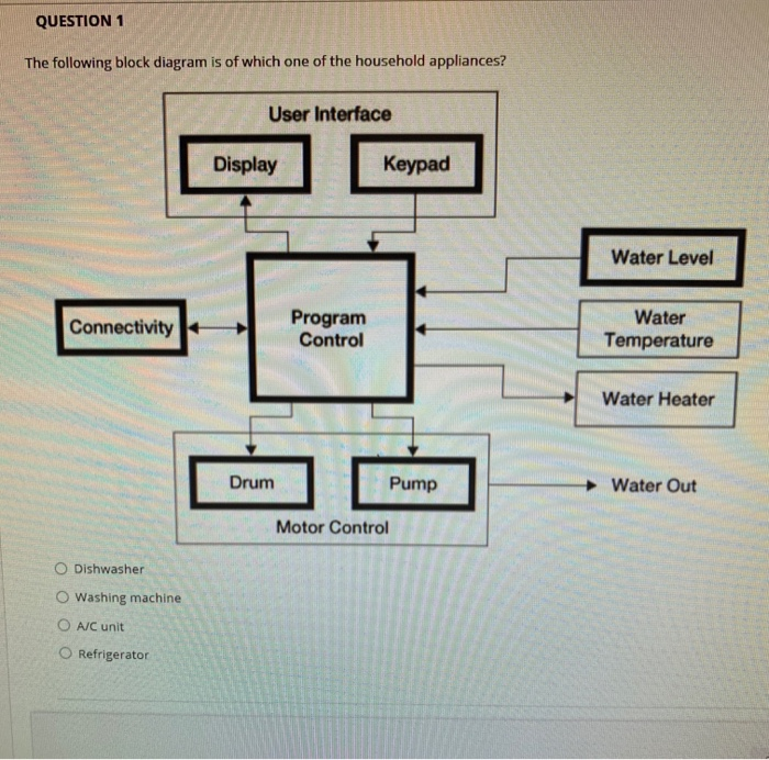 Solved: QUESTION 1 The Following Block Diagram Is Of Which... | Chegg.comChegg