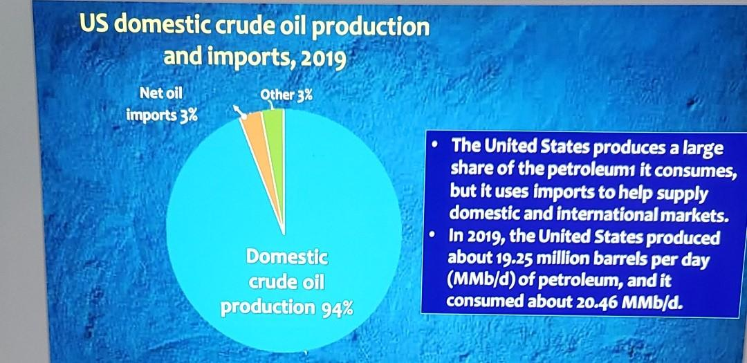 US domestic crude oil production and imports, 2019 Other 3% Net oil imports 3% The United States produces a large share of th