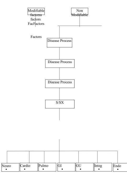 Non Modifiable Modifiable factorss factors FacFactors Factors Disease Process Disease Process Disease Process S/SX Neuro Card