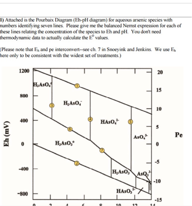 Arsenic Eh  Ph Diagram Assessment Question There Ar