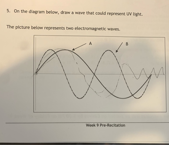 About Ultraviolet Radiation - Assignment Point   601x700