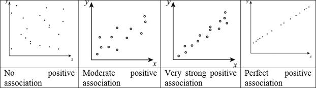 Definition of Positive Correlation   Chegg.com