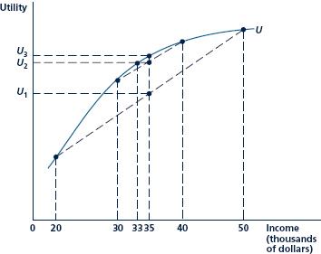 Graph each bet on a utility of income curve sydney fc vs wellington phoenix bettingexpert