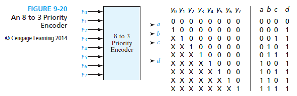 Solved: Show how to make the 8-to-3 priority encoder of Figure ... |  Chegg.comChegg