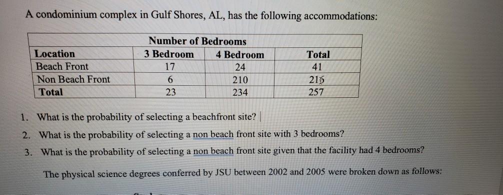 Solved A Condominium Complex In Gulf Shores Al Has The Chegg Com