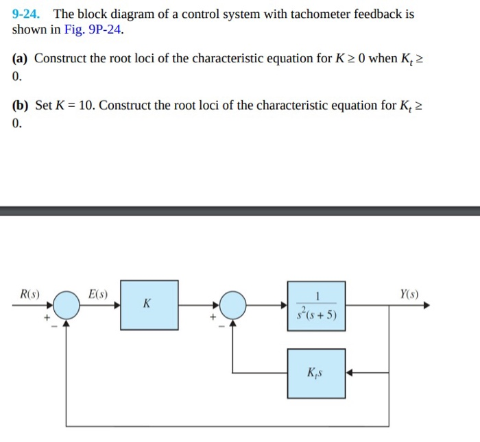 9-24. The Block Diagram Of A Control System With T...   Chegg.comChegg
