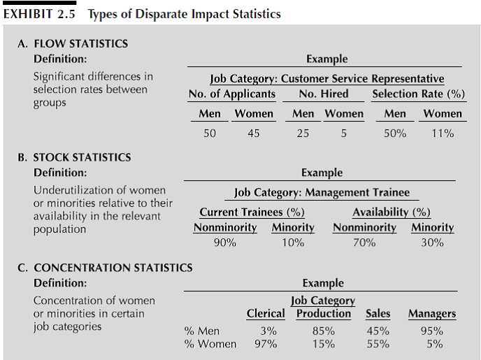 Solved Application 2 Disparate Impact What Do The Statistic Chegg Com Give an example of each and how it might play out in a police department. solved application 2 disparate