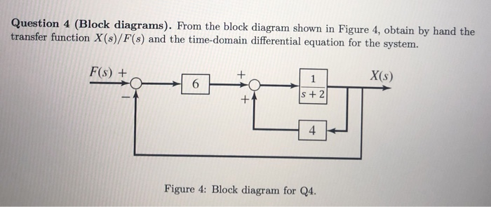 Solved: Question 4 (Block Diagrams). From The Block Diagra... | Chegg.com