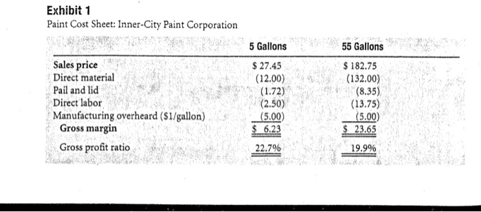 Exhibit 1 Paint Cost Sheet: Inner-City Paint Corporation 5 Gallons 5 5 Gallons Sales price Direct material Pail and lid Direc