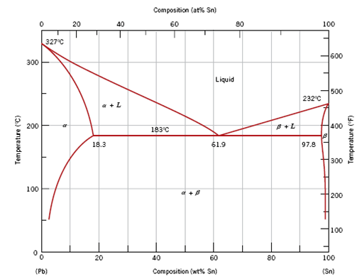 Solved  From The Lead U2013tin Phase Diagram  Figure 9 8