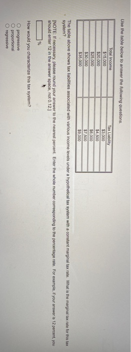 Use the table below to answer the following questions. Total Income $15,000 $20,000 $25,000 $30,000 $35,000 Tax Liability $3,