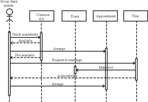Solved: Draw a sequence diagram showing the interactions ...