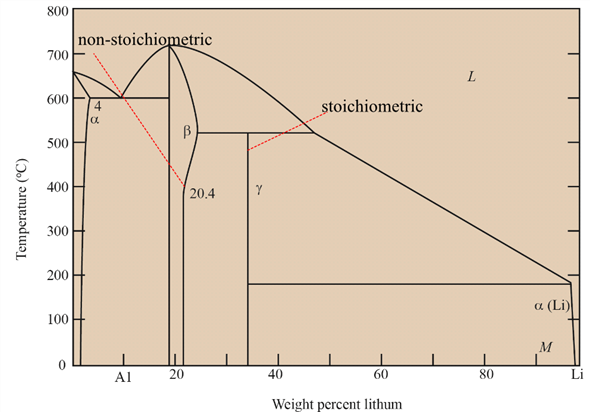i2 phase diagram solved the al li phase diagram is shown in figure  a  are any  solved the al li phase diagram is