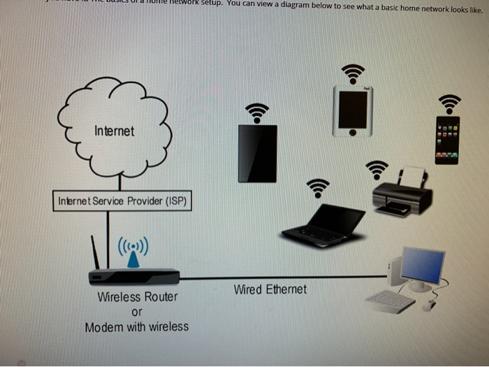Solved: LUUSILS UIT Network Setup. You Can View A Diagram ... on wireless access point setup diagram, wireless router setup diagram, wireless extender setup diagram,