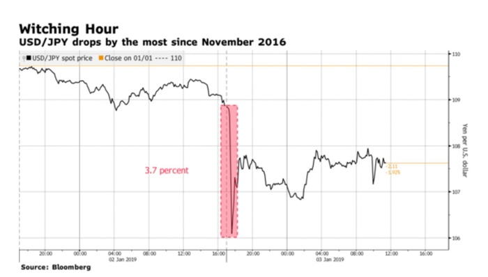 Evidence Of Exchange Rate Overshooting
