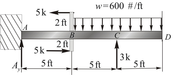 Solved Construct The Load Shear And Moment Diagrams For