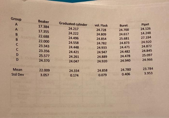 Group Beaker 17.384 17.355 22.688 22.000 23.343 23.356 25.577 24.370 Graduated cylinder 24.217 24.222 24.496 24.558 24.448 24