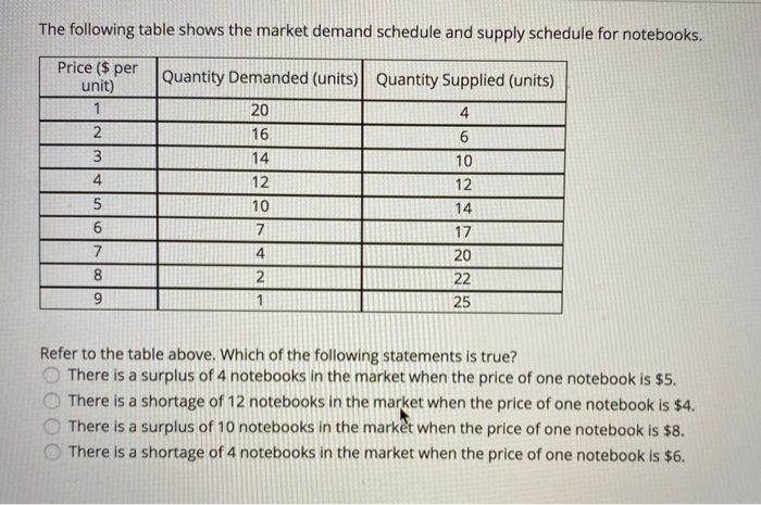 The following table shows the market demand schedule and supply schedule for notebooks. Price ($ per unit) 1 2 3 4 5 6 Quanti