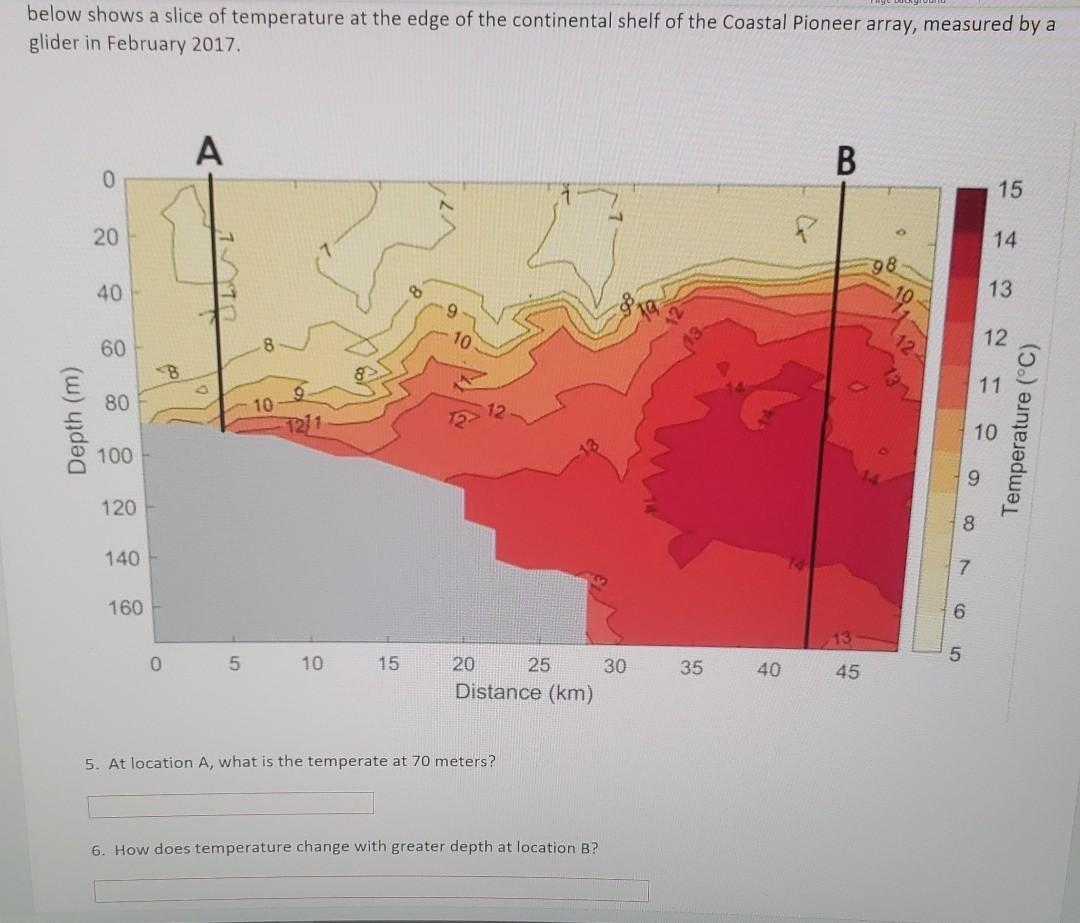 below shows a slice of temperature at the edge of the continental shelf of the Coastal Pioneer array, measured by a glider in