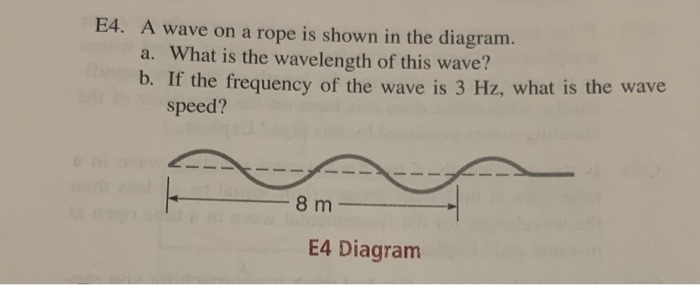 Solved  E4  A Wave On A Rope Is Shown In The Diagram  A  W