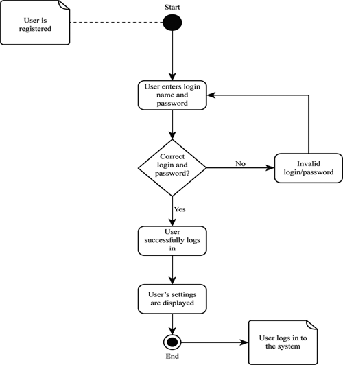 Definition of Activity Diagrams | Chegg.com