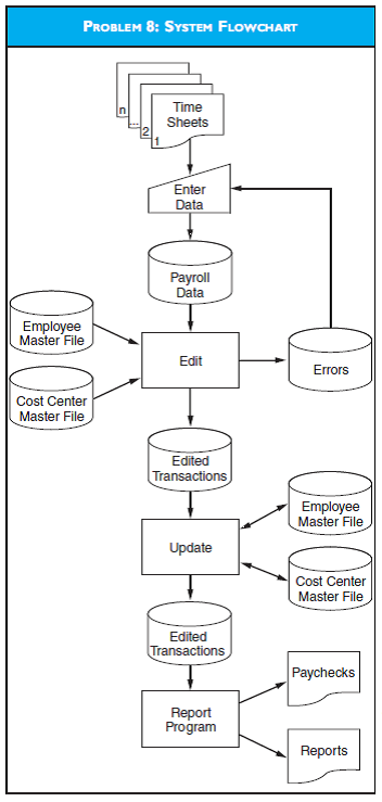 Solved  System Flowcharts And Program Flowchart From The