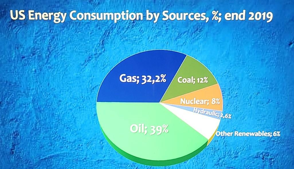 US Energy Consumption by Sources, %; end 2019 Gas; 32,2% Coal: 12% Nuclear; 8% Hydraulic: 2,6% Oil, 39% Other Renewables; 6%
