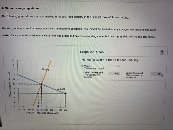 Solved: 4. Minimum Wage Legislation The Following Graph Sh ...