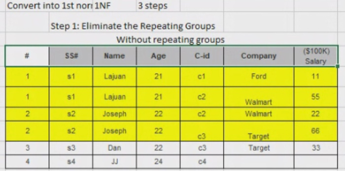 Convert into 1st nor 1NF 3 steps Step 1: Eliminate the Repeating Groups Without repeating groups $# Name Age C-id # ($100K) S