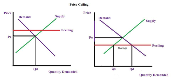 Solved Which Causes A Shortage Of A Good A Price Ceiling Or
