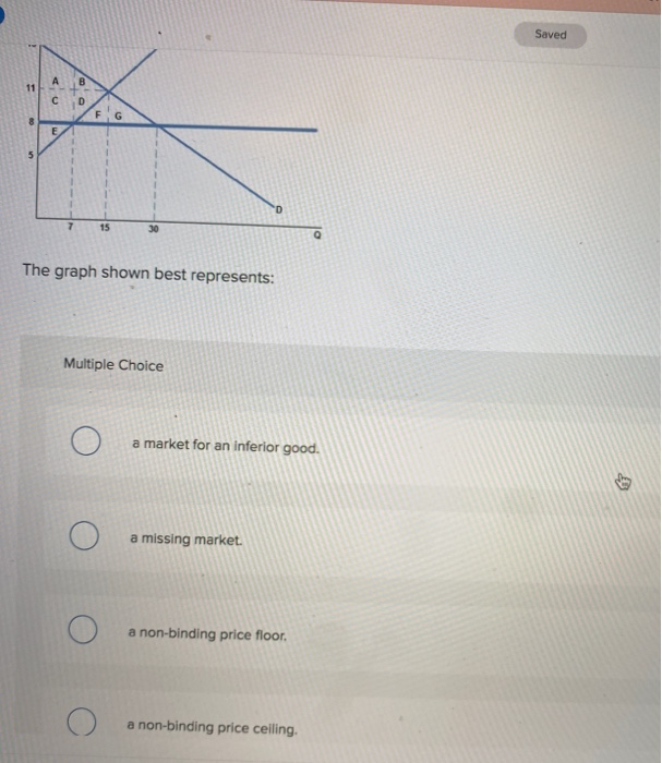 Solved: Saved The Graph Shown Best Represents: Multiple Ch