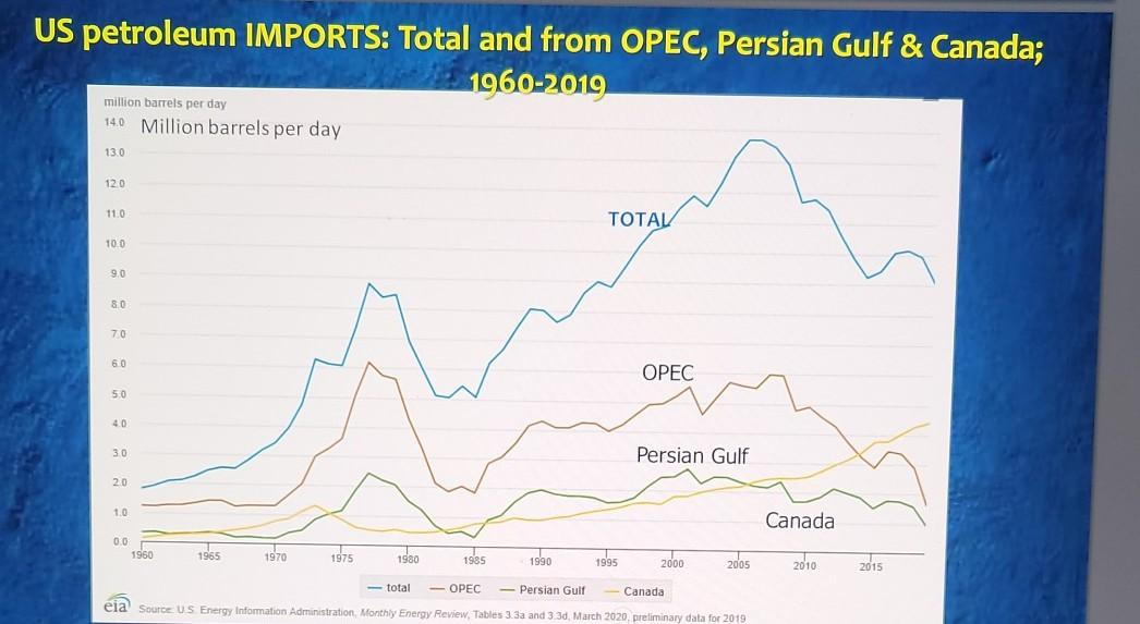 US petroleum IMPORTS: Total and from OPEC, Persian Gulf & Canada; 1960-2019 million barrels per day 14.0 Million barrels per